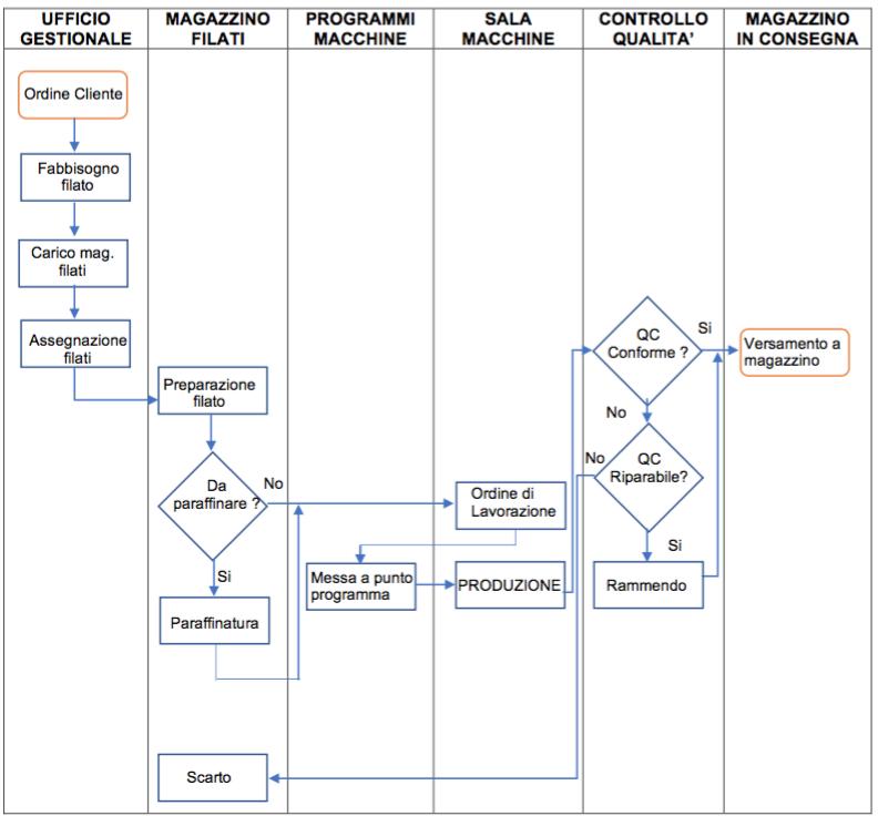 jeanlouis-gandelli-diagramma di flusso